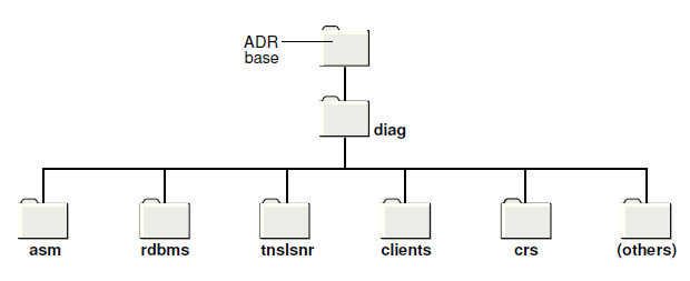 Oracle Automatic Diagnostic Repository (ADR)